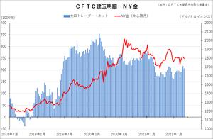 cftc_11gold_short-term