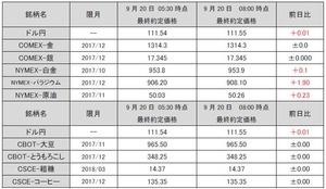 最終約定価格20170920