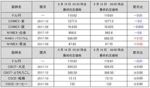最終約定価格20170816