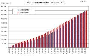 とうもろこし米国週間輸出検証高 15年対16年 (累計)