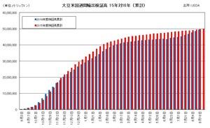 大豆米国週間輸出検証高 15年対16年 (累計)