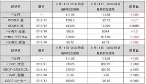 最終約定価格20180914