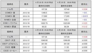 最終約定価格20180420