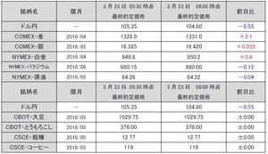 最終約定価格20180323