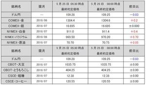 最終約定価格20180525