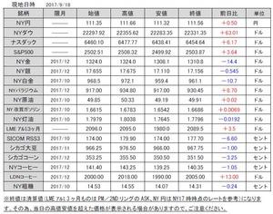 海外市況速報20170919