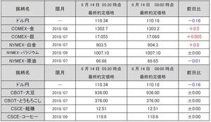 最終約定価格20180614