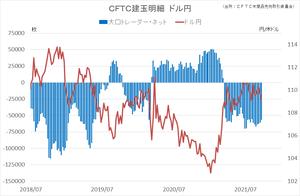 cftc_41usdjpy_short-term