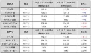 最終約定価格20171019
