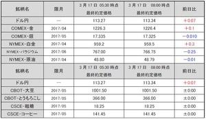 最終約定価格20170317