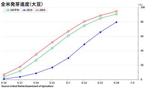 soybean_発芽全米