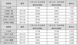 最終約定価格20170519