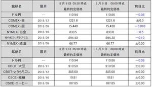 最終約定価格20180809