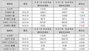 最終約定価格20171207