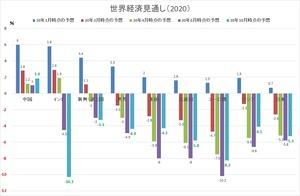 世界経済見通し2020