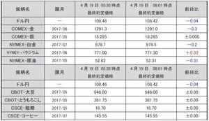 最終約定価格20170419