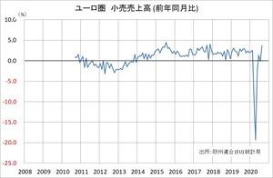 ユーロ圏 小売売上高 (前年比)