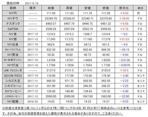 海外市況速報20170920
