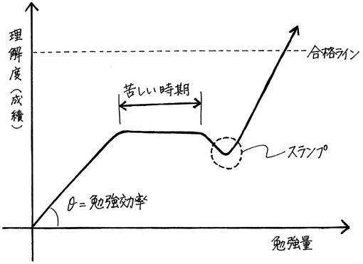 004_成績グラフ