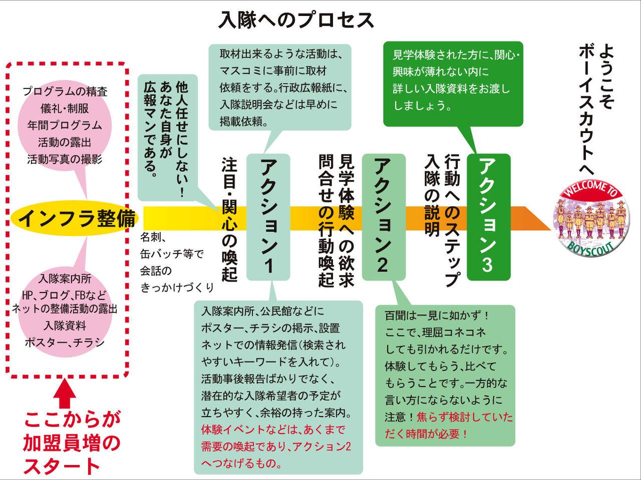 入隊へのプロセス