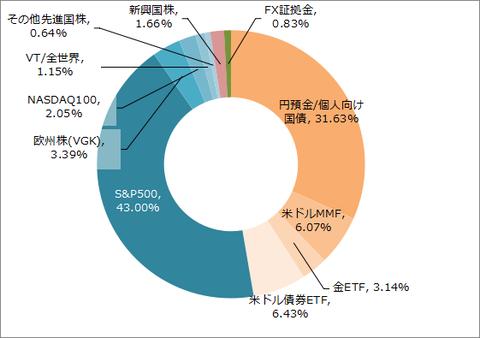 Chart 20210903