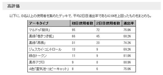PT霊気紛争_2日目メタゲームブレイクダウン_高評価