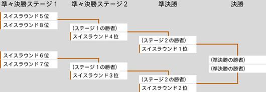 プロツアー霊気紛争Top8決勝ラウンド組み合わせ