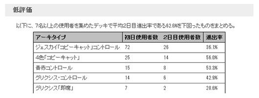 PT霊気紛争_2日目メタゲームブレイクダウン_低評価