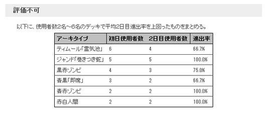 PT霊気紛争_2日目メタゲームブレイクダウン_評価不可