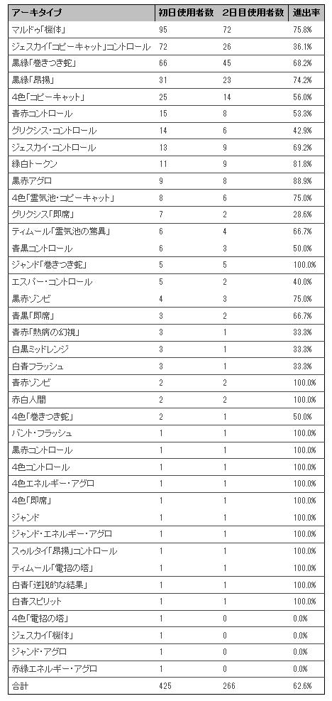 PT霊気紛争_2日目メタゲームブレイクダウン