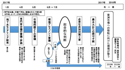 01豊洲ロードマップ