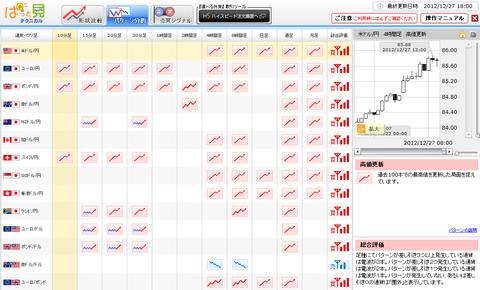 1227パターン分析ドル円研究所