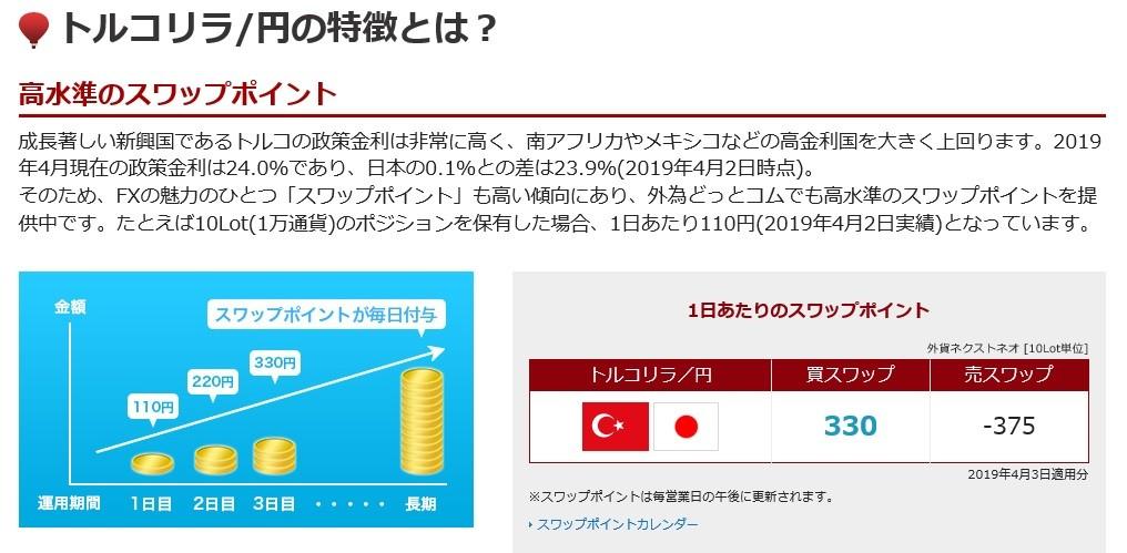 トルコ円スワップポイント(4月3日)