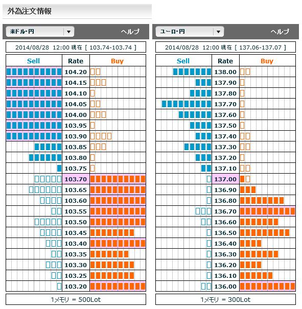 0828ドル円・ユーロ円外為注文情報