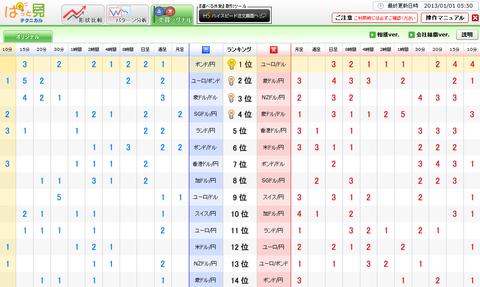 0101売買シグナルドル円研究所
