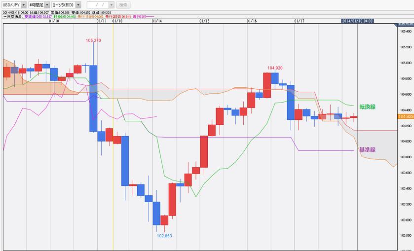 0118ドル円一目均衡表チャート