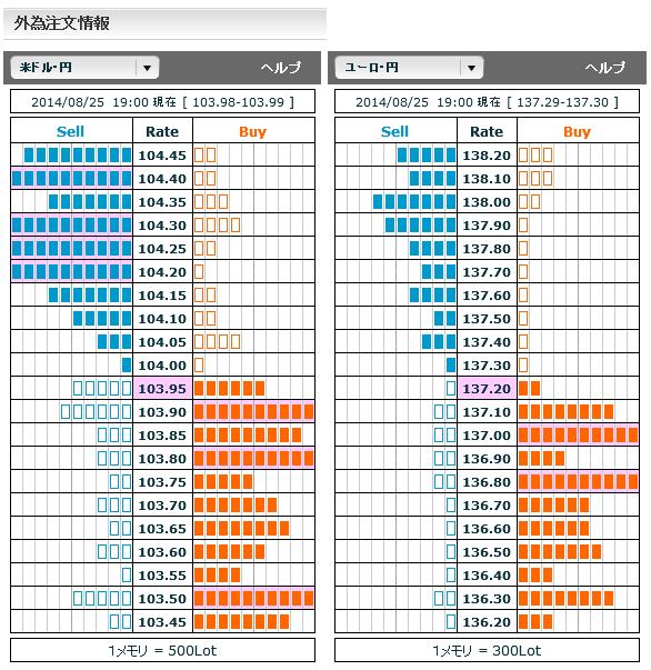 0825ドル円・ユーロ円外為注文情報19