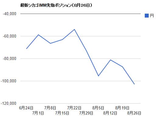 シカゴIMMポジション・8月26日ドル円