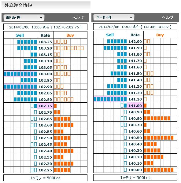 0306ドル円・ユーロ円外為注文情報18