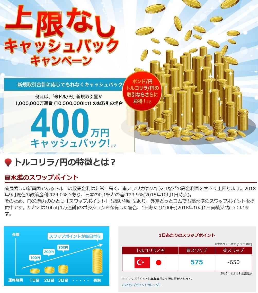 外為どっとコム・トルコ円スワップポイント(11月20日)