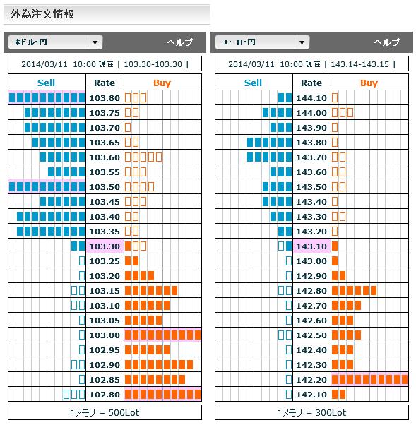 0311ドル円・ユーロ円外為注文情報18