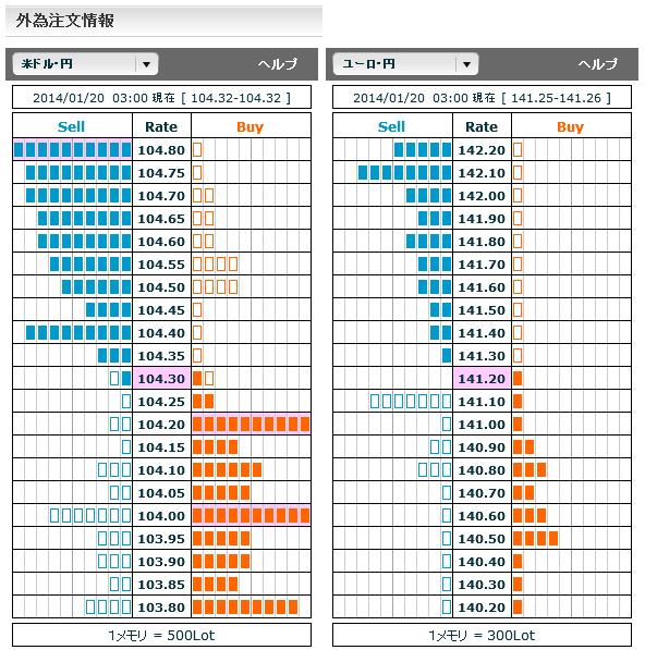 0120ドル円・ユーロ円外為注文情報03