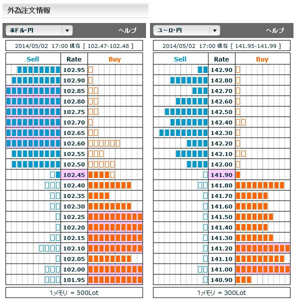 0502ドル円・ユーロ円外為注文情報
