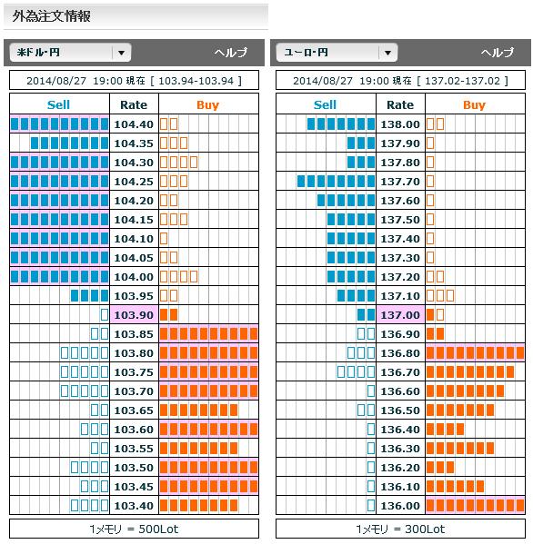 0827ドル円・ユーロ円外為注文情報19