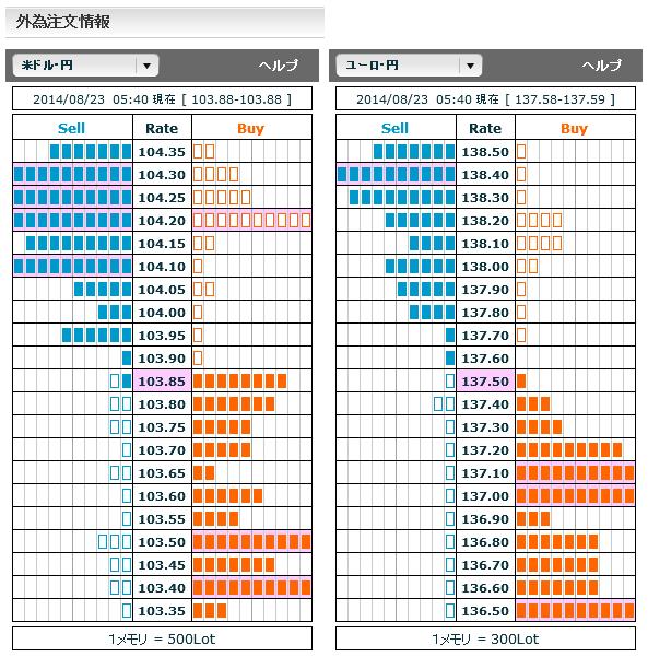 0823ドル円・ユーロ円外為注文情報