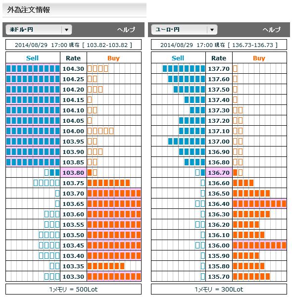 0829ドル円・ユーロ円外為注文情報17