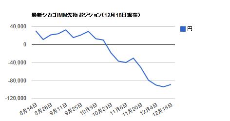シカゴIMMポジション・12月18日円