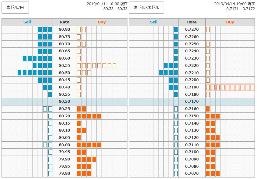 0414豪ドル円オーダー