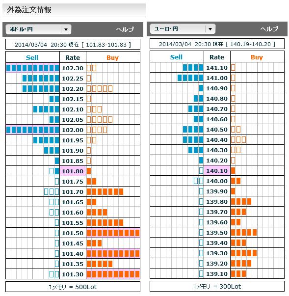 0304ドル円・ユーロ円外為注文情報20