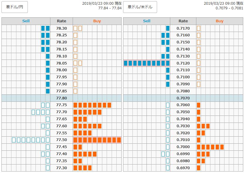 0323FX豪ドル円オーダー